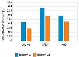 Coefficients de frottement de l'iglidur® G et de l'iglidur® G1